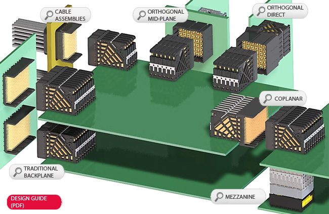 impact backplane connector and cable assembly system molex rh molex com Mezzanine Connector 64-Pin PMC Pinout